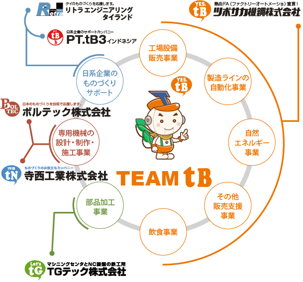 Business of Team tB